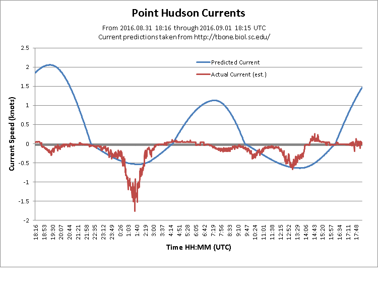 point hudson current.png